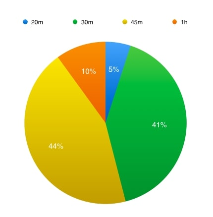6 Steps to craft webinars that boost customer engagement - pie chart showing engagement