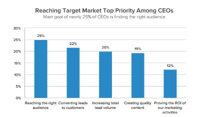 CEO Marketing Goals - finding the right audience is the biggest bar in the chart