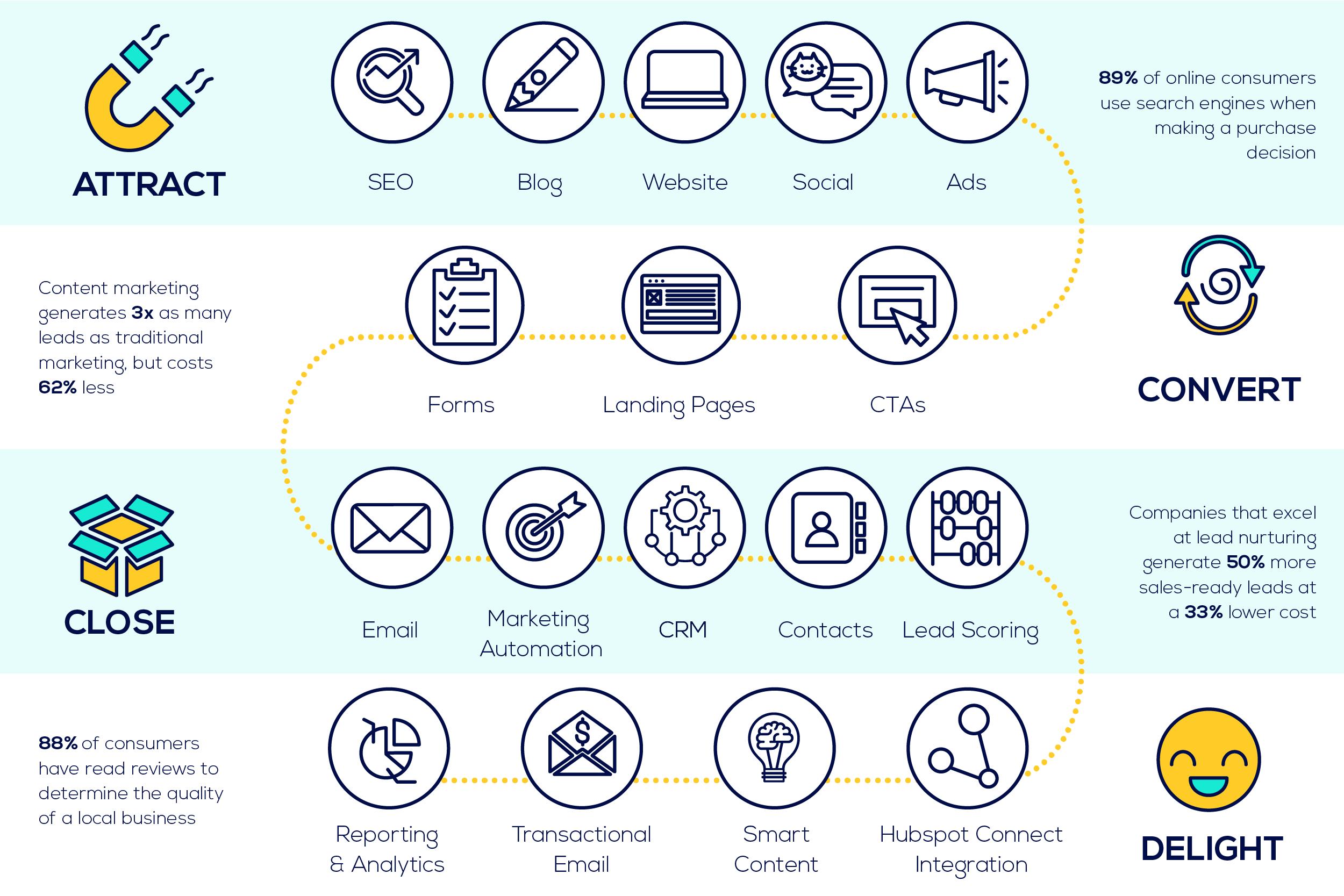 Articulate Marketing Sales Diagram-01