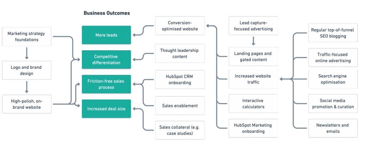 Articulate marketing diagram-min