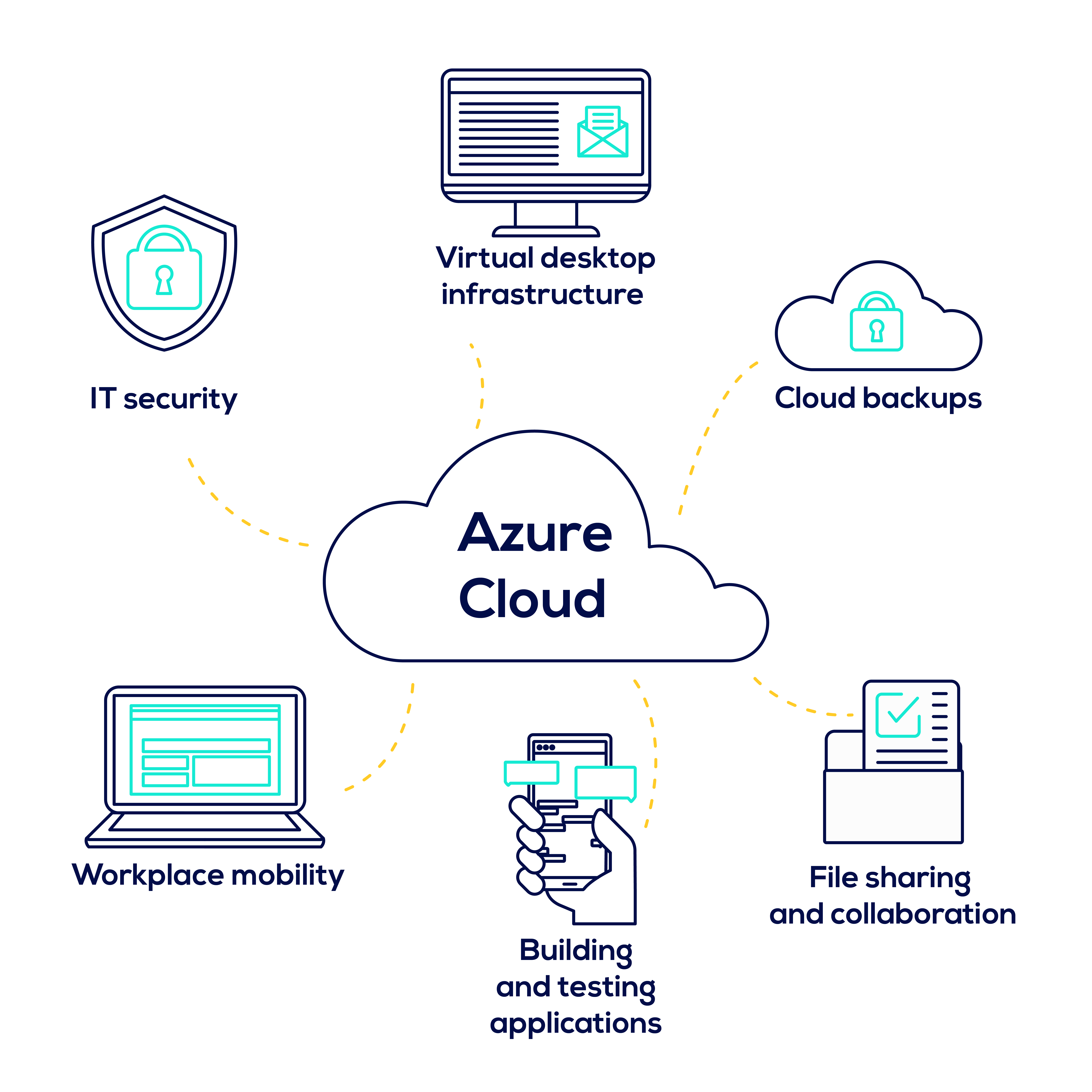 Azure cloud topic cluster