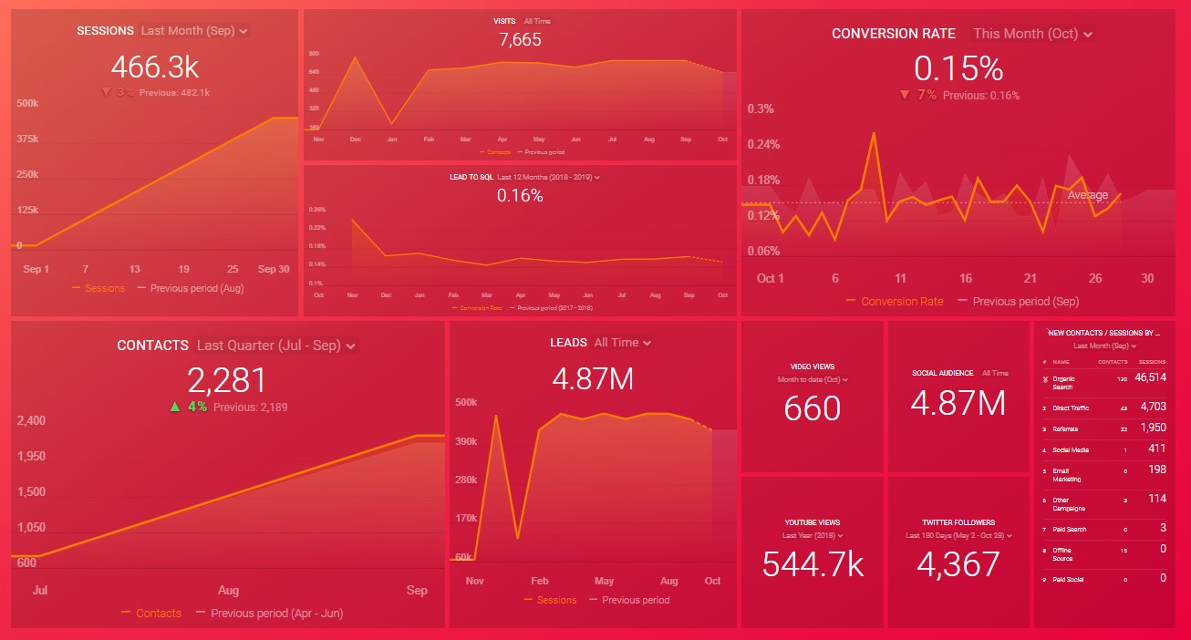 A busy overcrowded marketing dashboard showing analytical data