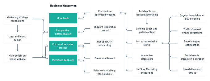 Essential ingredients for any marketing plan - business outcomes diagram