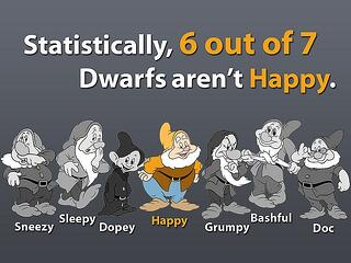 statistics in marketing: statistically, 6 out  of 7 dwarfs aren't Happy with image of snow white's dwarves