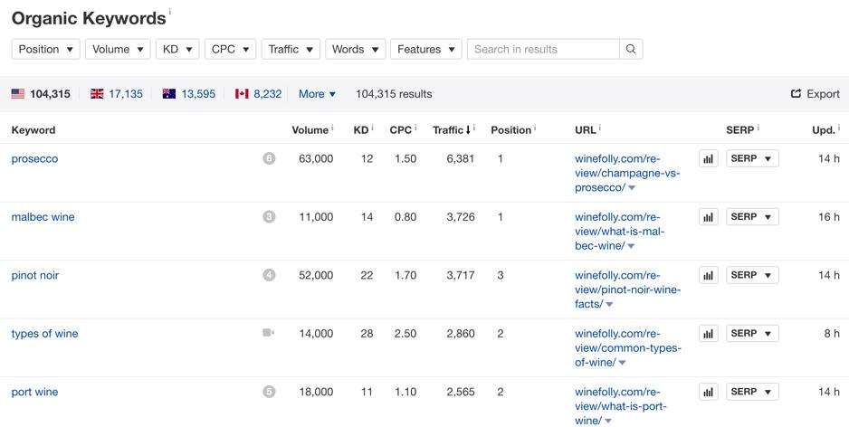 Ahrefs competitor keyword analysis