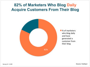 HubSpot graph showing blog post consistency