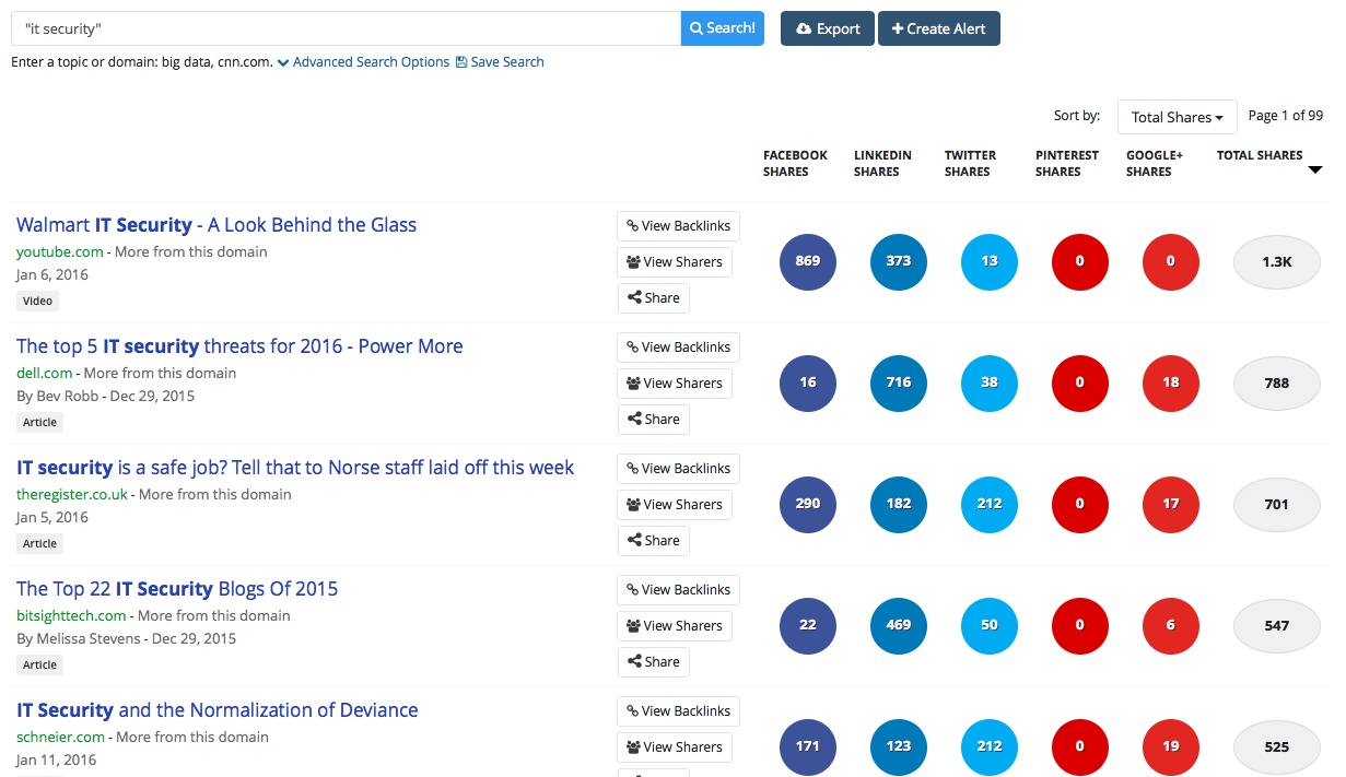 BuzzSumo for finding the right keywords