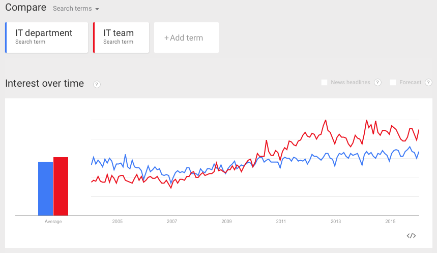 Google Trends to find the right keyword