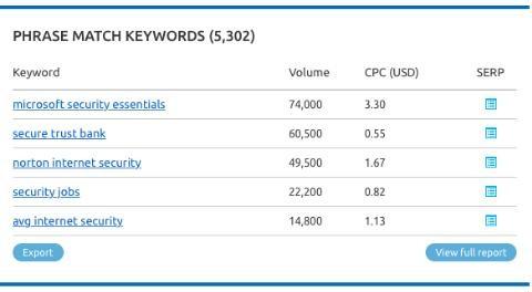 SEMRush for finding the right keywords
