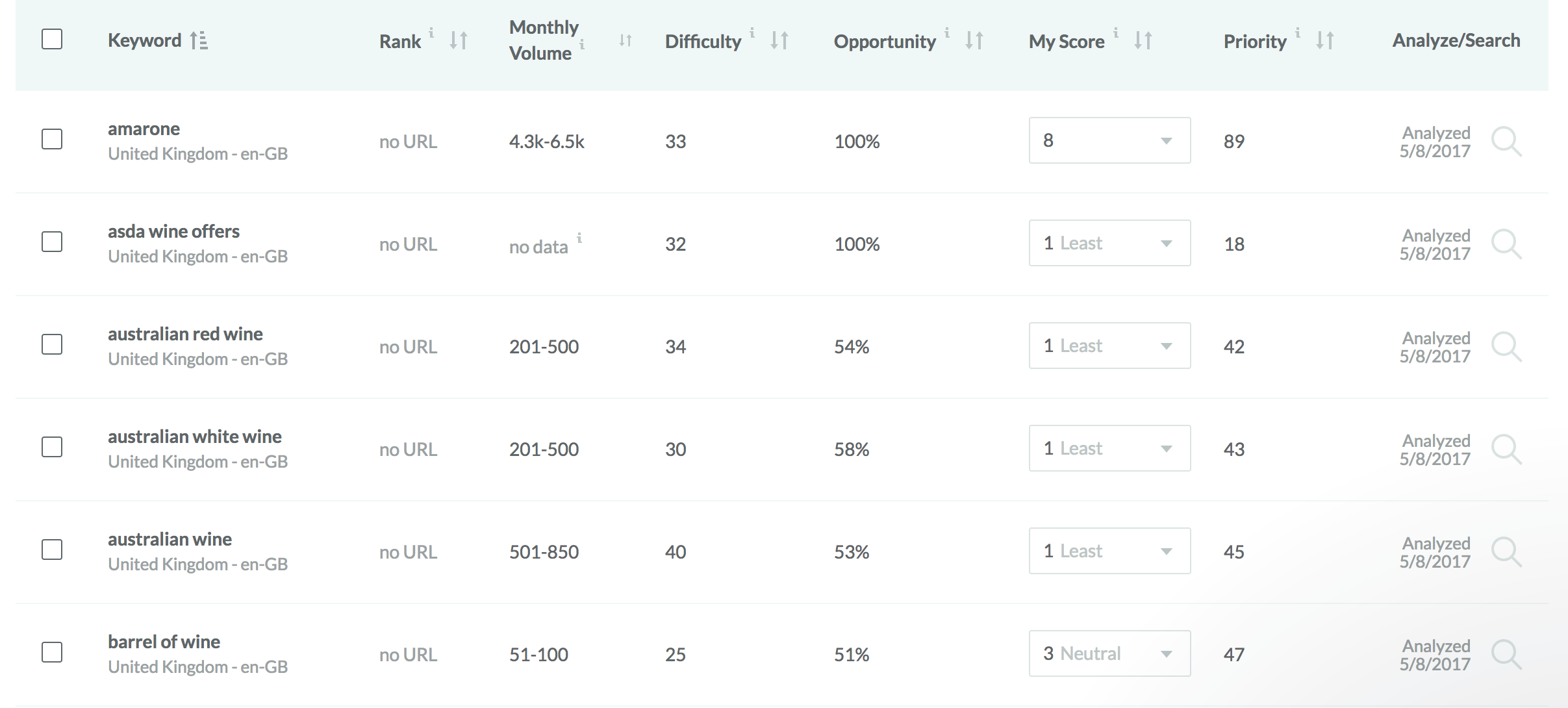 SEO Keywords with preference weightings in Moz