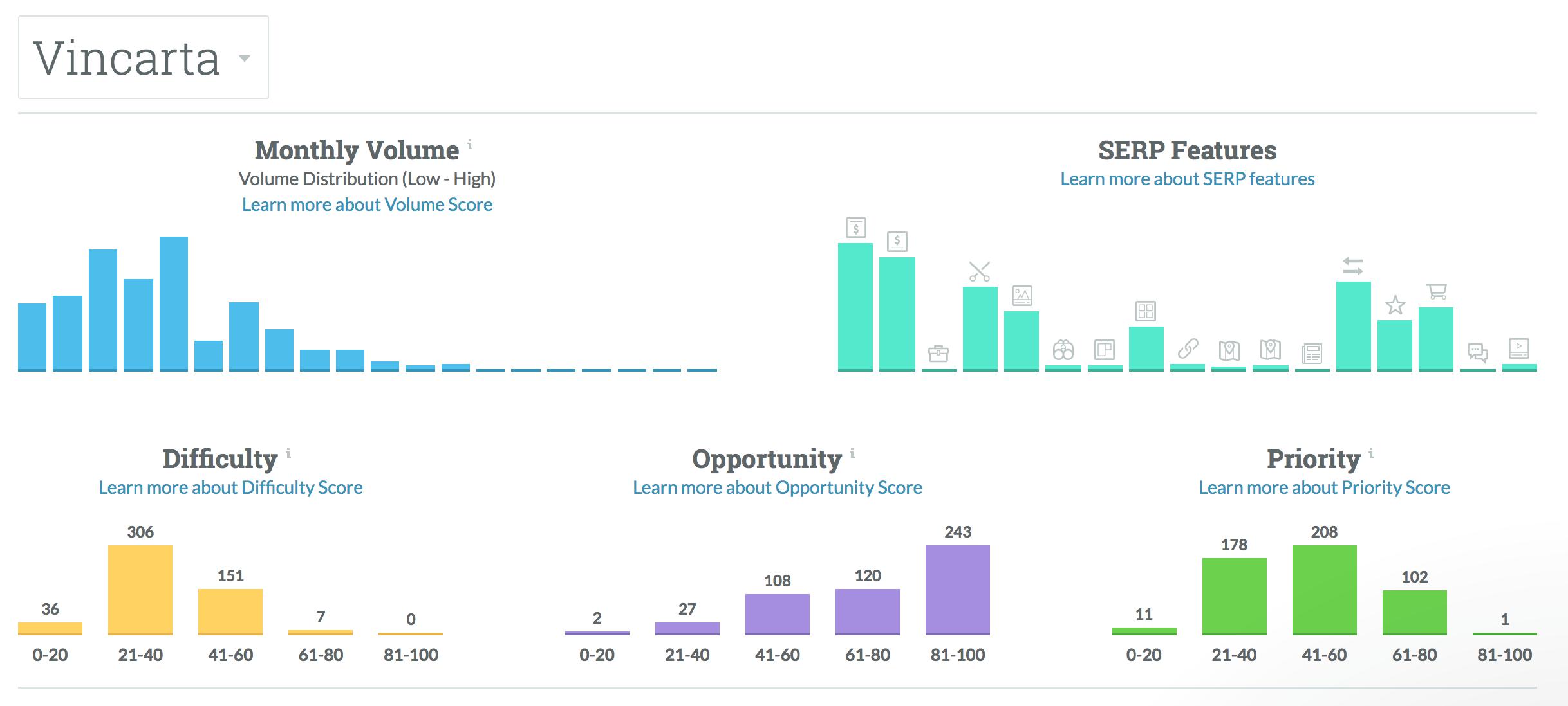 Keyword analysis for Vincarta in Moz.com