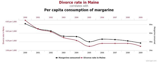 A graph showing the correlation between divorce rate in Maine and the per capita consumption of margarine. A graph by Tylver Vigen demonstrating the misleading relationship between correlation and causation