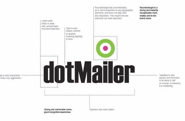 Original dotMailer logo with notes