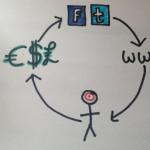 closed loop analytics of content marketing