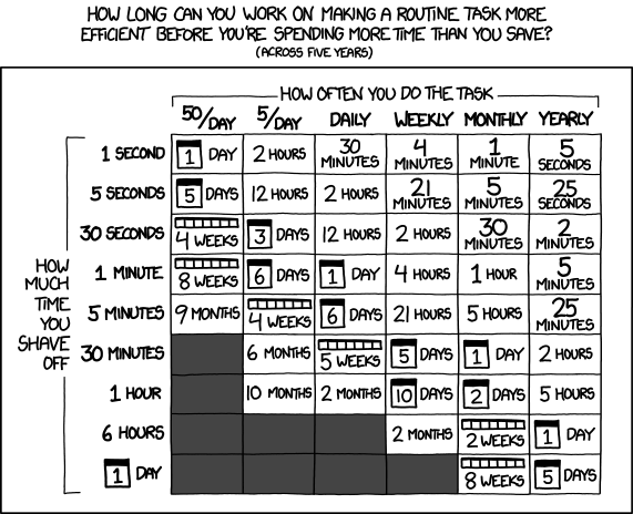 xkcd saving time chart