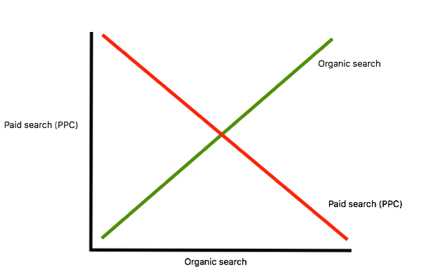 Organic vs paid search graph.png