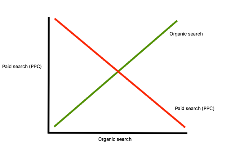 Paid search diagram