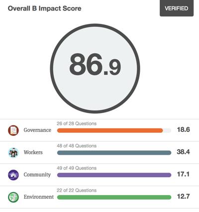 Articulate Marketing B Corp Impact Score