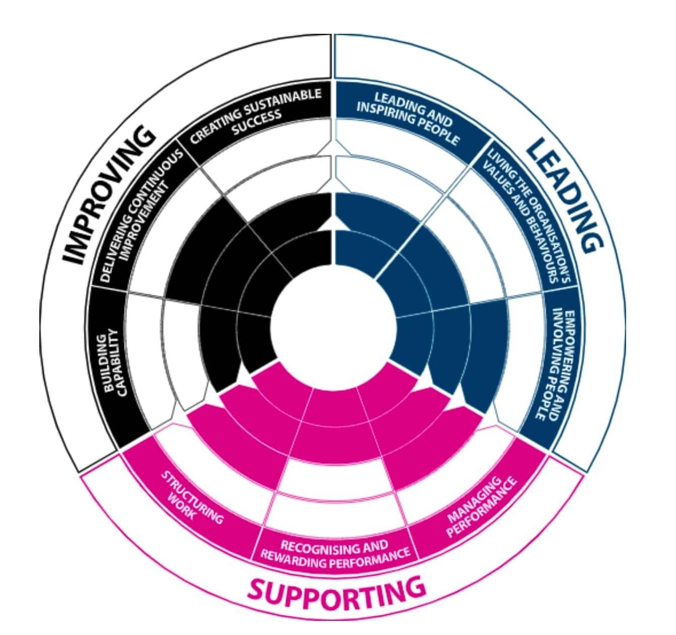 Investors in people framework - Articulate's scorecard