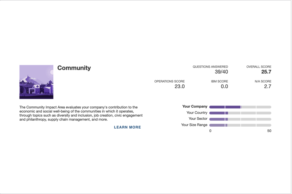 Image of Articulate's community score and how well we scored compared to others, as part of B Corp audit