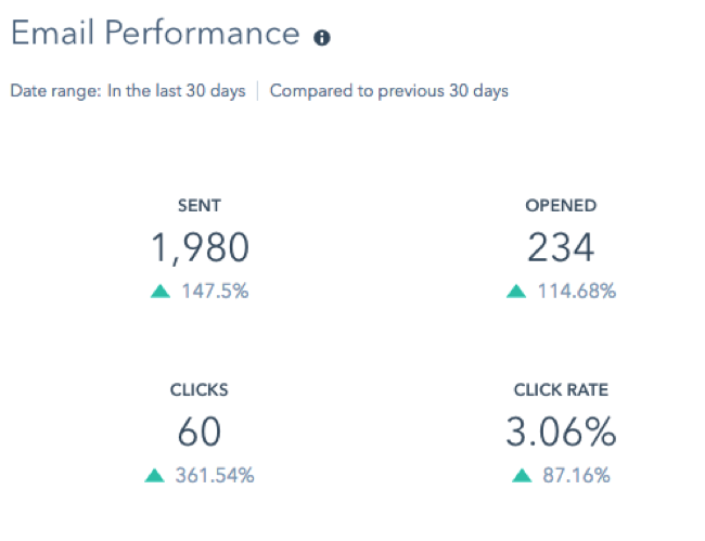 Turbine email performance