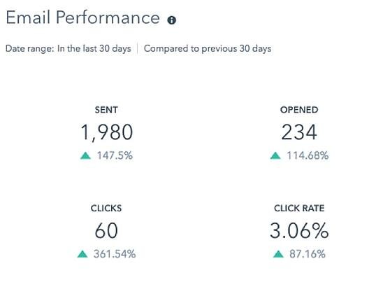 How we increased Turbine's website conversion rate by 67 percent - email performance