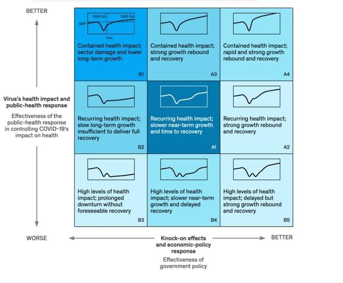 COVID-19 and beyond: scenario planning for marketers - scenario planning model