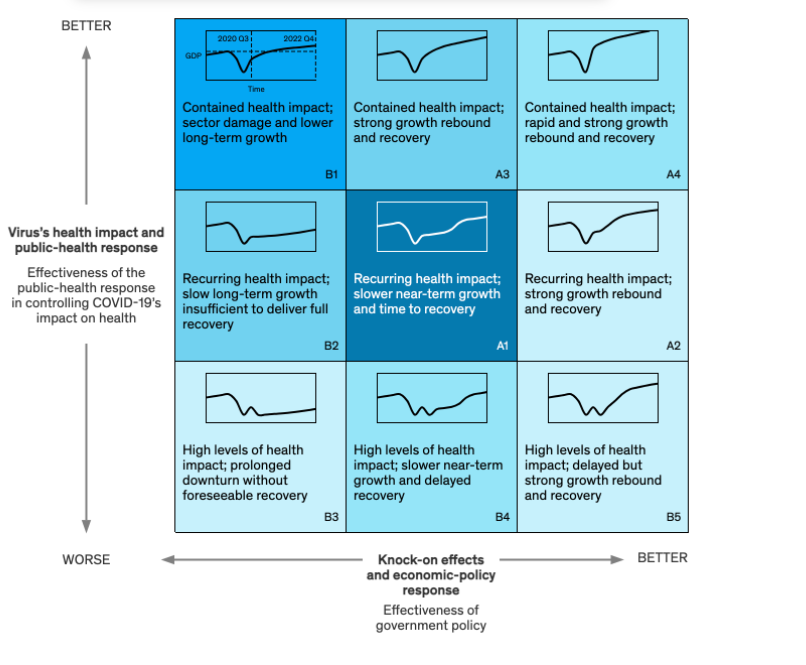 COVID-19 and beyond: scenario planning for marketers - graph of various covid scenario plans