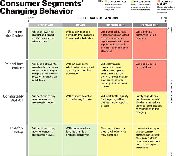 COVID-19 and beyond: scenario planning for marketers - consumer behaviour chart