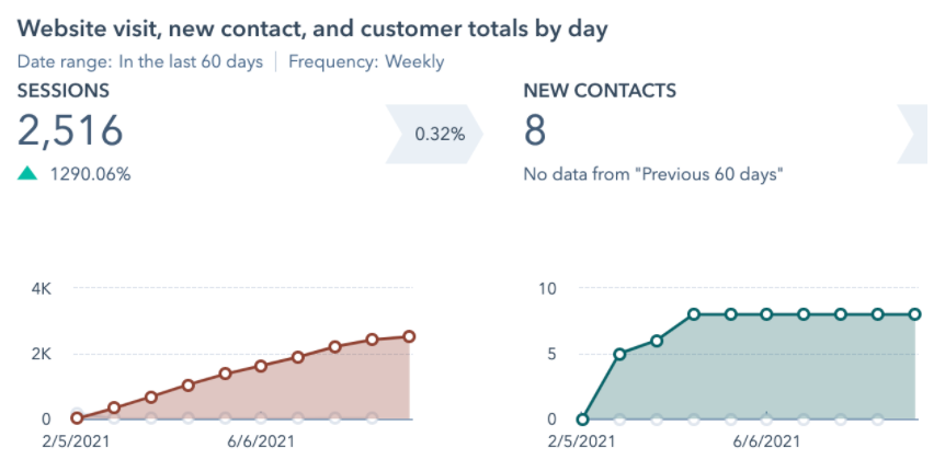 Why your contact page doesn't generate any actual contacts - graph showing good traffic but poor lead coversion