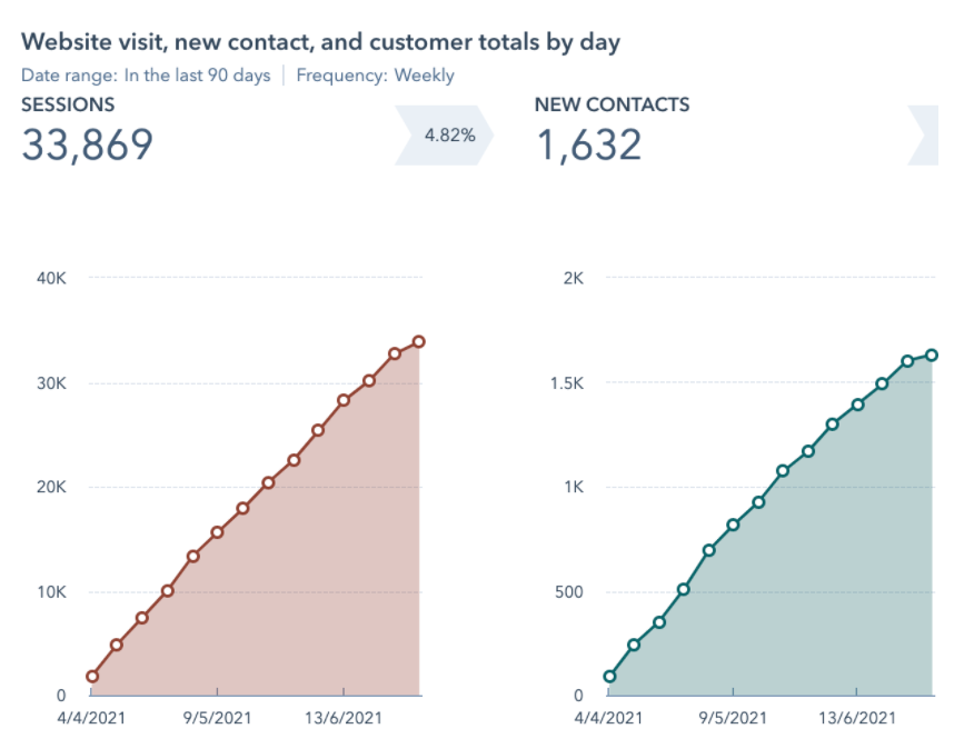 Why your contact page doesn't generate any actual contacts - good traffic to lead conversion rate