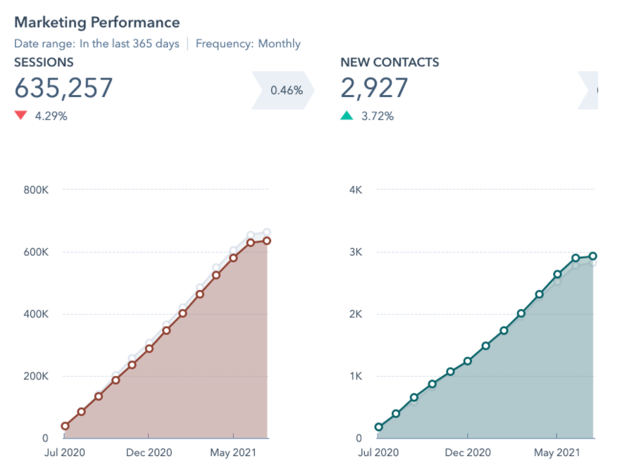 Why your contact page doesn't generate any actual contacts - Articulate data