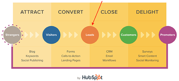 What is the difference between PPC and SEO - HubSpot diagram