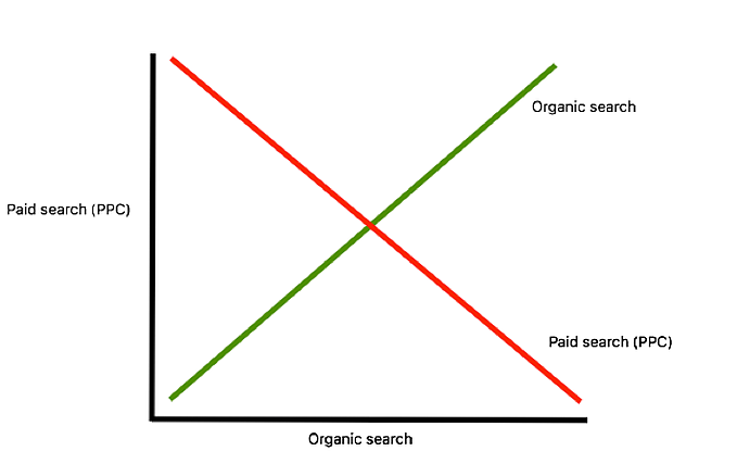 What is the difference between PPC and SEO - Paid vs organic search