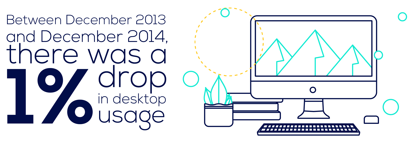 statistic - 1 per cent drop in desktop usage