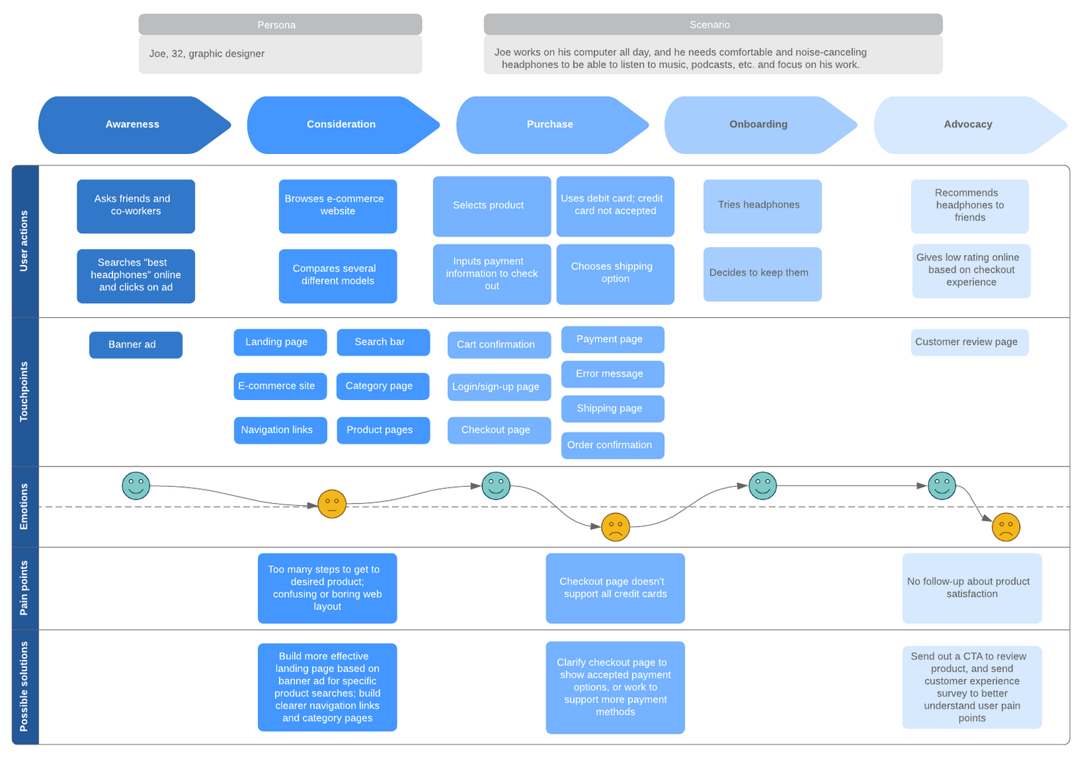 A diagram showing an example of a buyer's journey