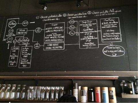 Marketing secrets of coffee baristas: why choice matters