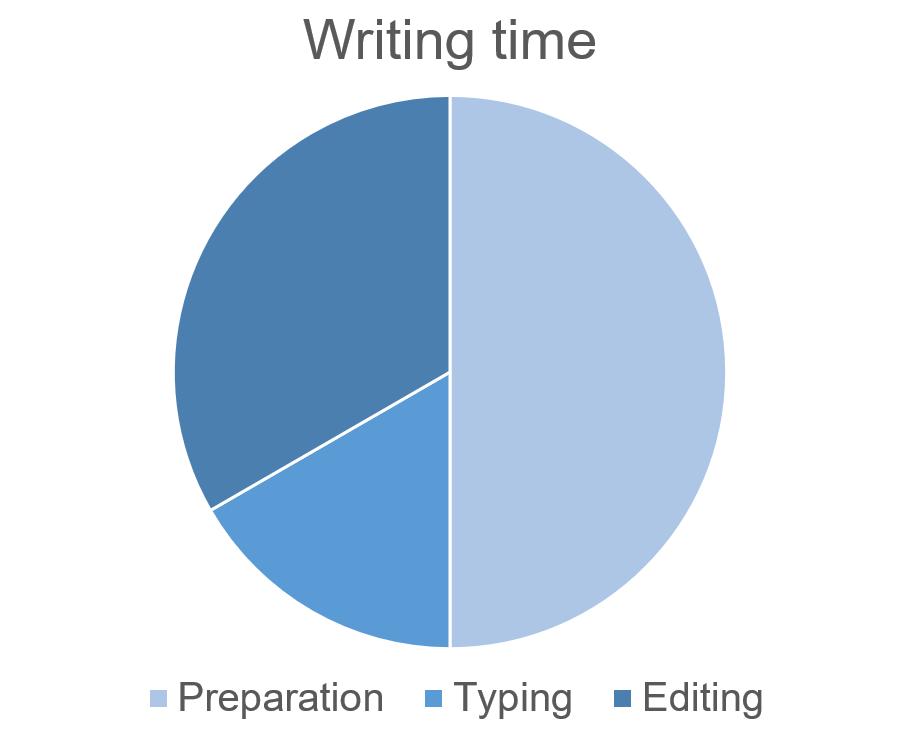 copywriting secrets diagram