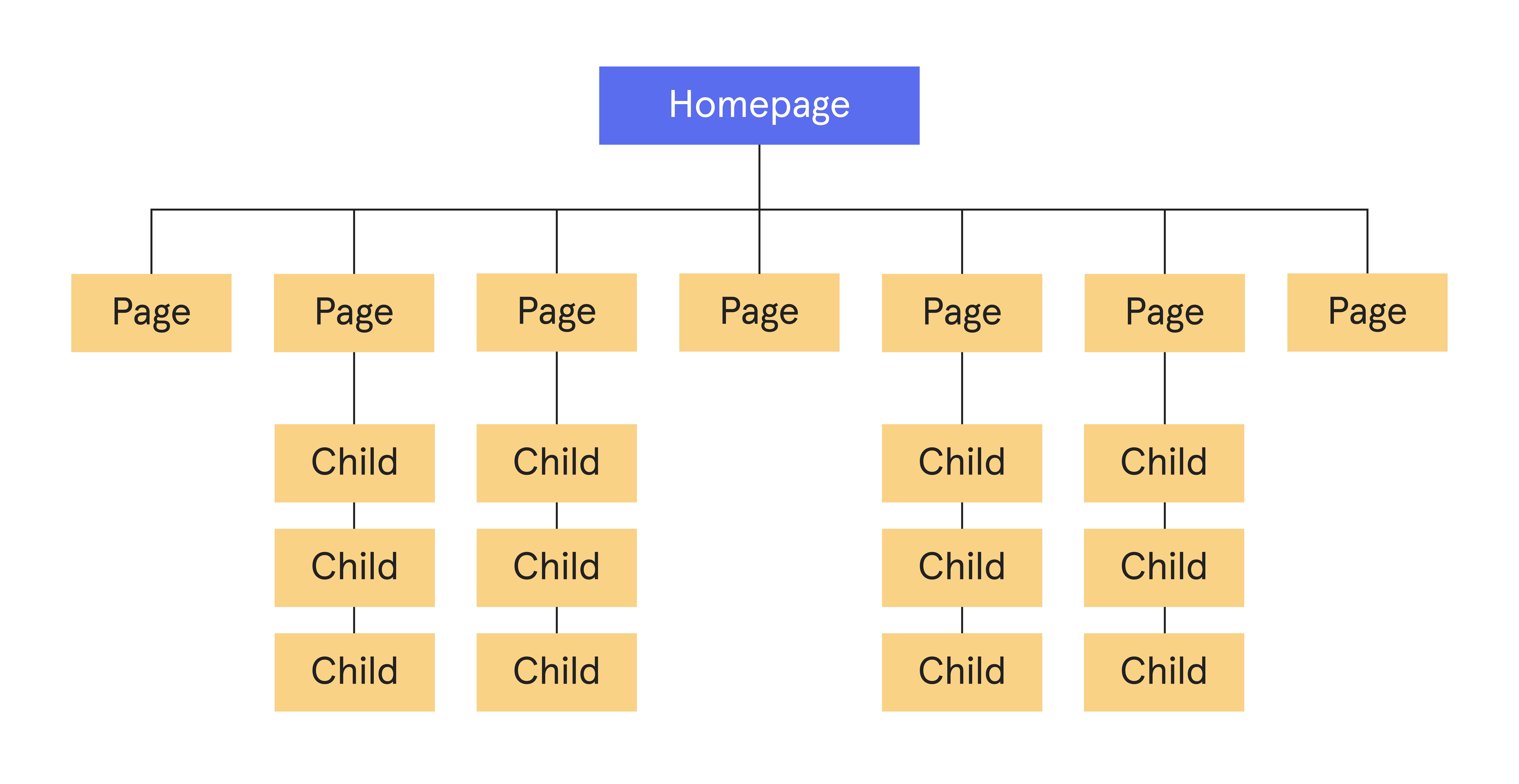 Homepage navigation example diagram