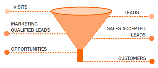 end to end marketing funnel