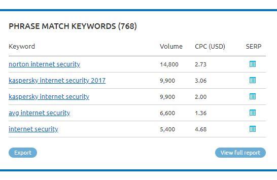 keyword optimisation - SEMrush results for 'internet security'