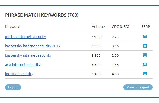 keyword optimisation - SEMrush results for 'internet security'