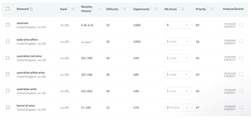 keyword optimisation - Vincarta Moz