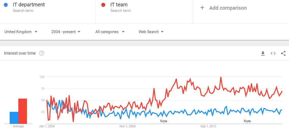 keyword optimisation - Google trends comparing IT department and IT team