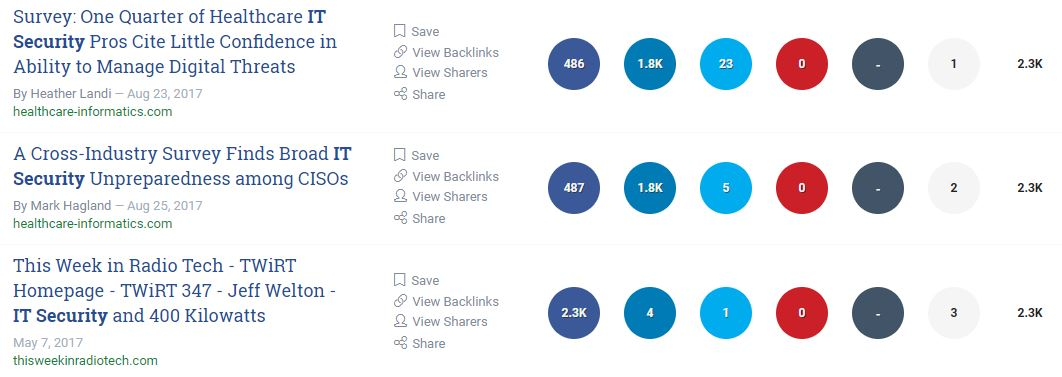 keyword optimisation - result from BuzzSumo search for IT Security