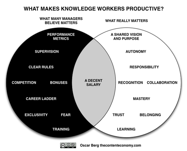 real living wage - picture of venn diagram