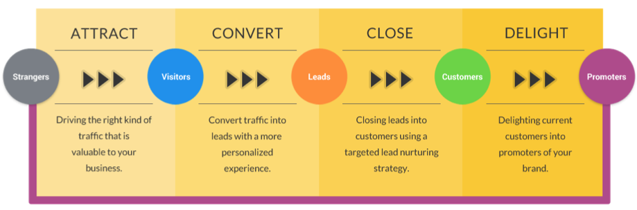 5 customer-centric marketing tips to help build relationships